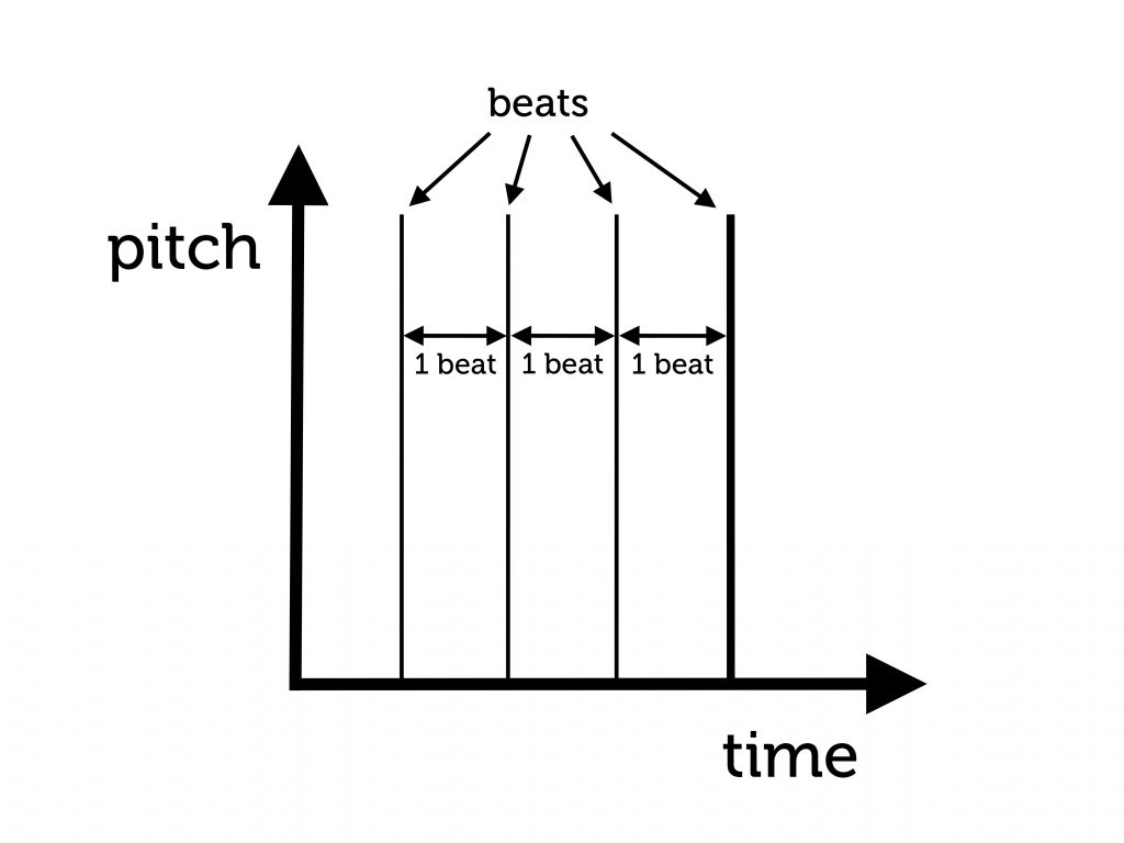 beats and beats