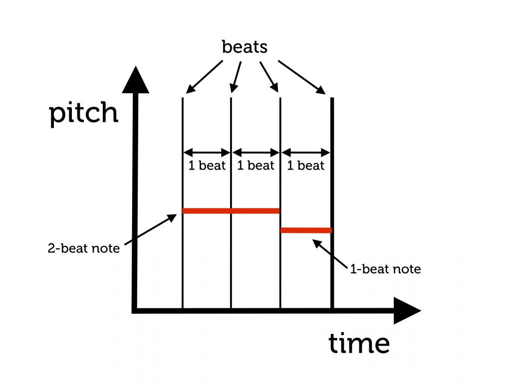 notes graph