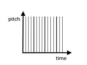 beats graph
