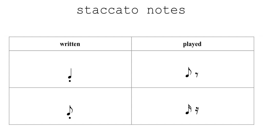 staccato chart